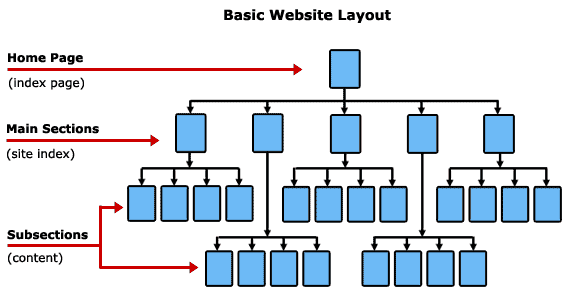 Basic-website-layout
