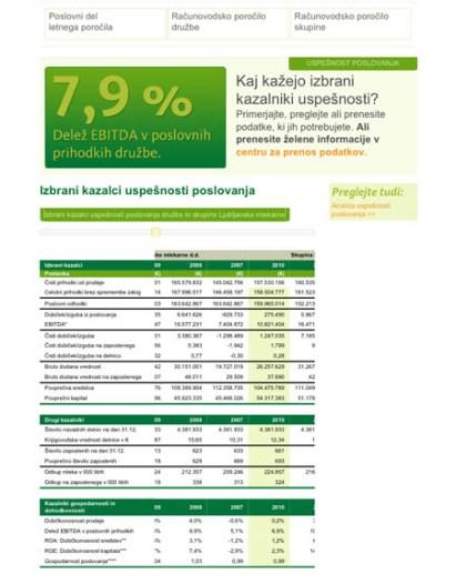 Interactive annual report Ljubljanske mlekarne - business perfomrance - 2011 - Vizuarna - 365i