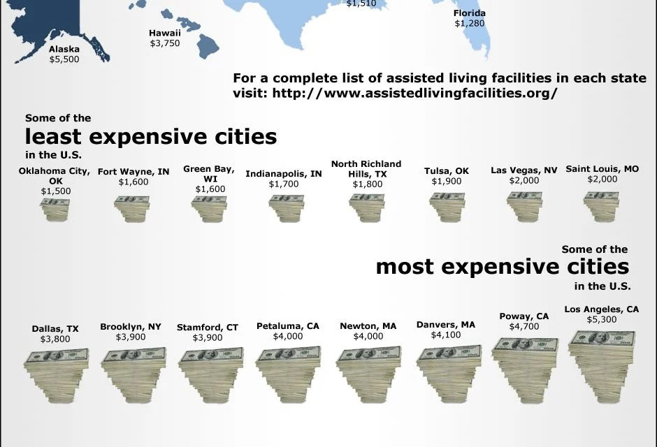 Assisted Living Facilities Costs in the US