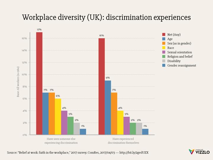 medium resolution of workplace diversity uk discrimination experiences grouped bar chart example vizzlo