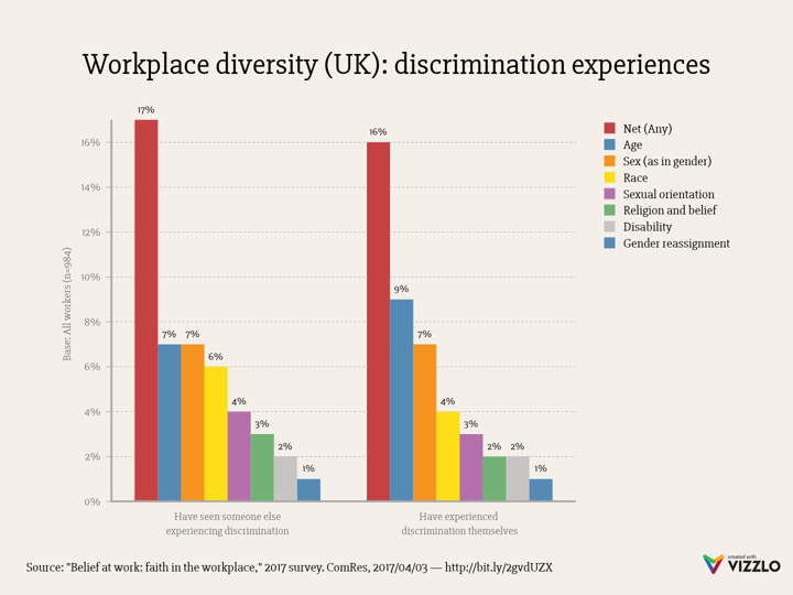 hight resolution of workplace diversity uk discrimination experiences grouped bar chart example vizzlo