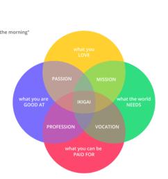 ikigai venn diagram example  [ 1440 x 1080 Pixel ]