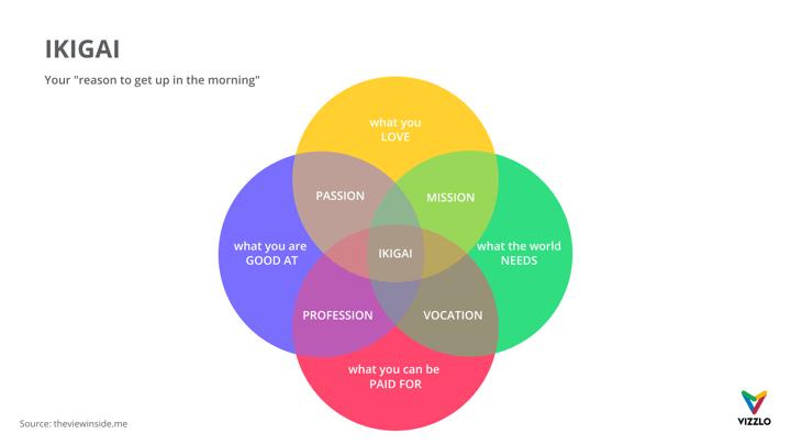 hight resolution of ikigai venn diagram example