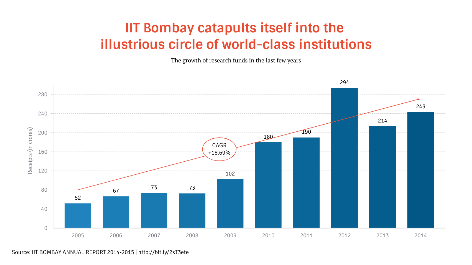 hight resolution of  bar chart example iit bombay catapults itself into the illustrious circle of world class institutions