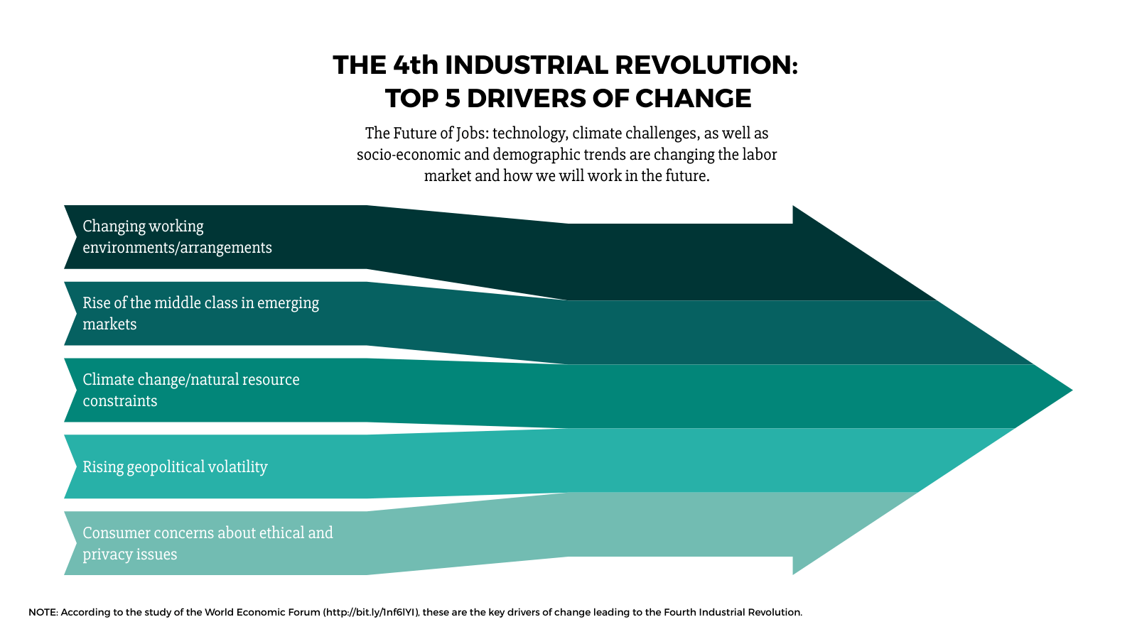small resolution of  inbound sankey arrow example the 4th industrial revolution top 5 drivers of change