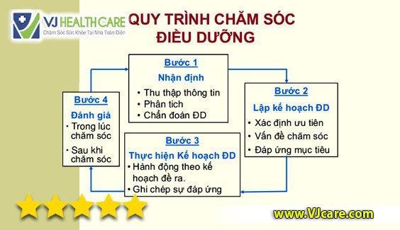 Quy trình điều dưỡng 4 bước tại Việt nam điều dưỡng việt nam