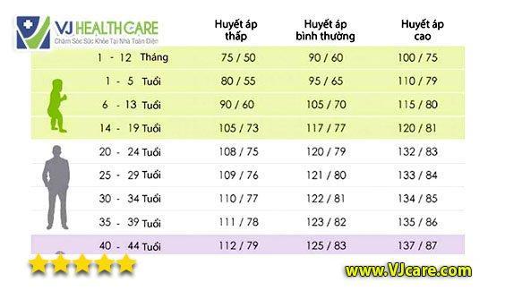 Bảng chỉ số huyết áp bình thường theo độ tuổi trị số huyết áp bình thường ASIA Health