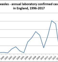 measles cases reported more than five times as many as the total number of cases in 2015 numbers of cases fell in 2017 but rose again in 2018 see  [ 1199 x 725 Pixel ]