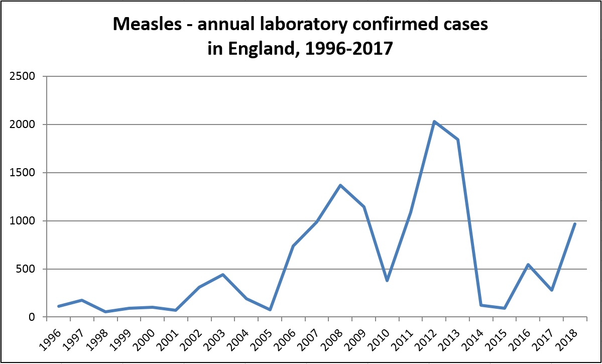 hight resolution of  measles cases reported more than five times as many as the total number of cases in 2015 numbers of cases fell in 2017 but rose again in 2018 see
