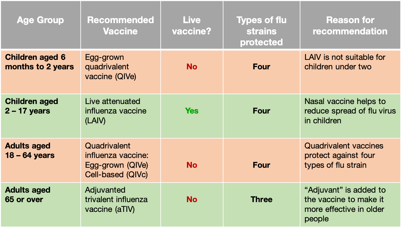 Inactivated Flu Vaccine | Vaccine Knowledge