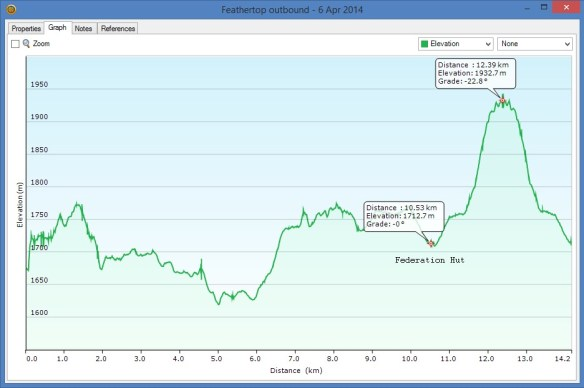 Elevation profile from Diamantina Hut to Federation Hut, up Mt Feathertop and back to Federation hut