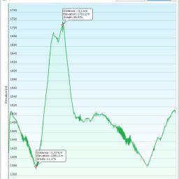 graph-whole-trip