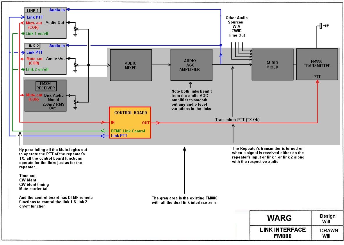 hight resolution of fm880 link interface block diagram