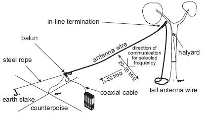 Long Wire Antenna Yagi Antenna Wiring Diagram ~ Odicis