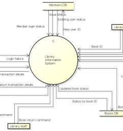 diagram level 0 [ 1324 x 741 Pixel ]