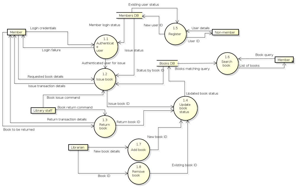 medium resolution of level 1 dfd a level 1 data flow diagram decomposing the record customer activity process