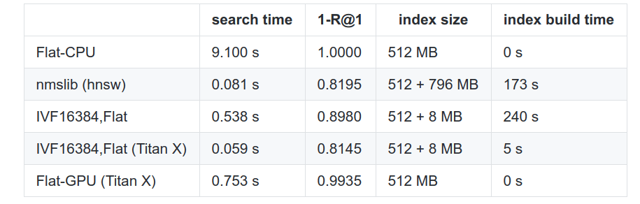 Facebook AI Similarity Search (FAISS). Part 2 - Vlad Feinberg