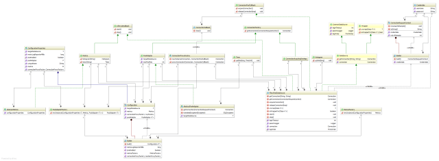 The fastest way of drawing UML class diagrams - Vlad Mihalcea