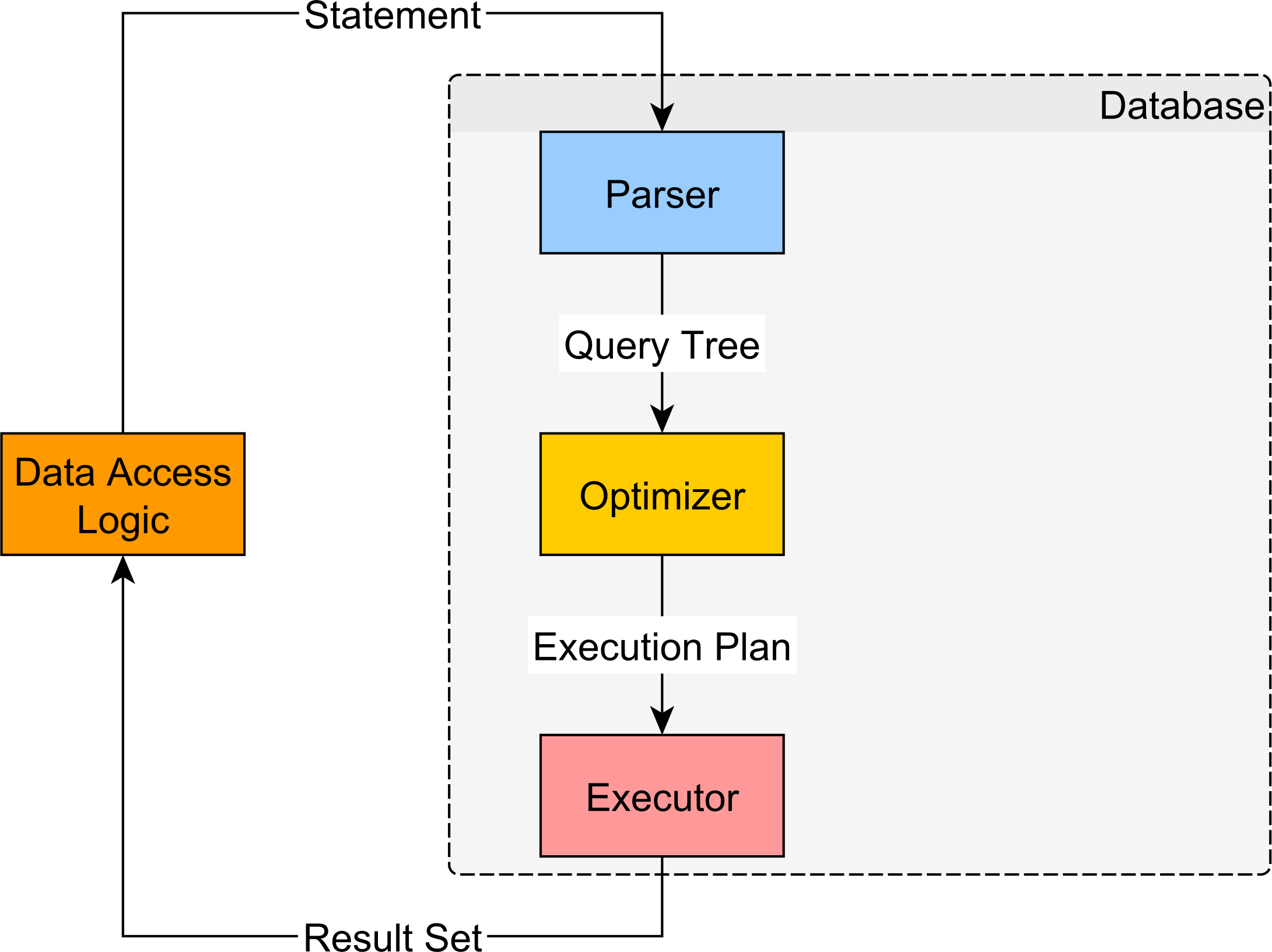 b tree index in oracle with diagram tcp three way handshake how to get the actual execution plan for an sql