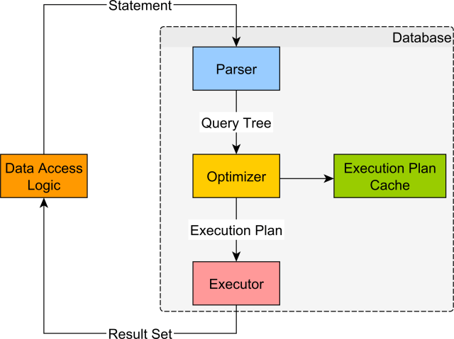 How to get the query execution plan on SQL Server - Vlad Mihalcea