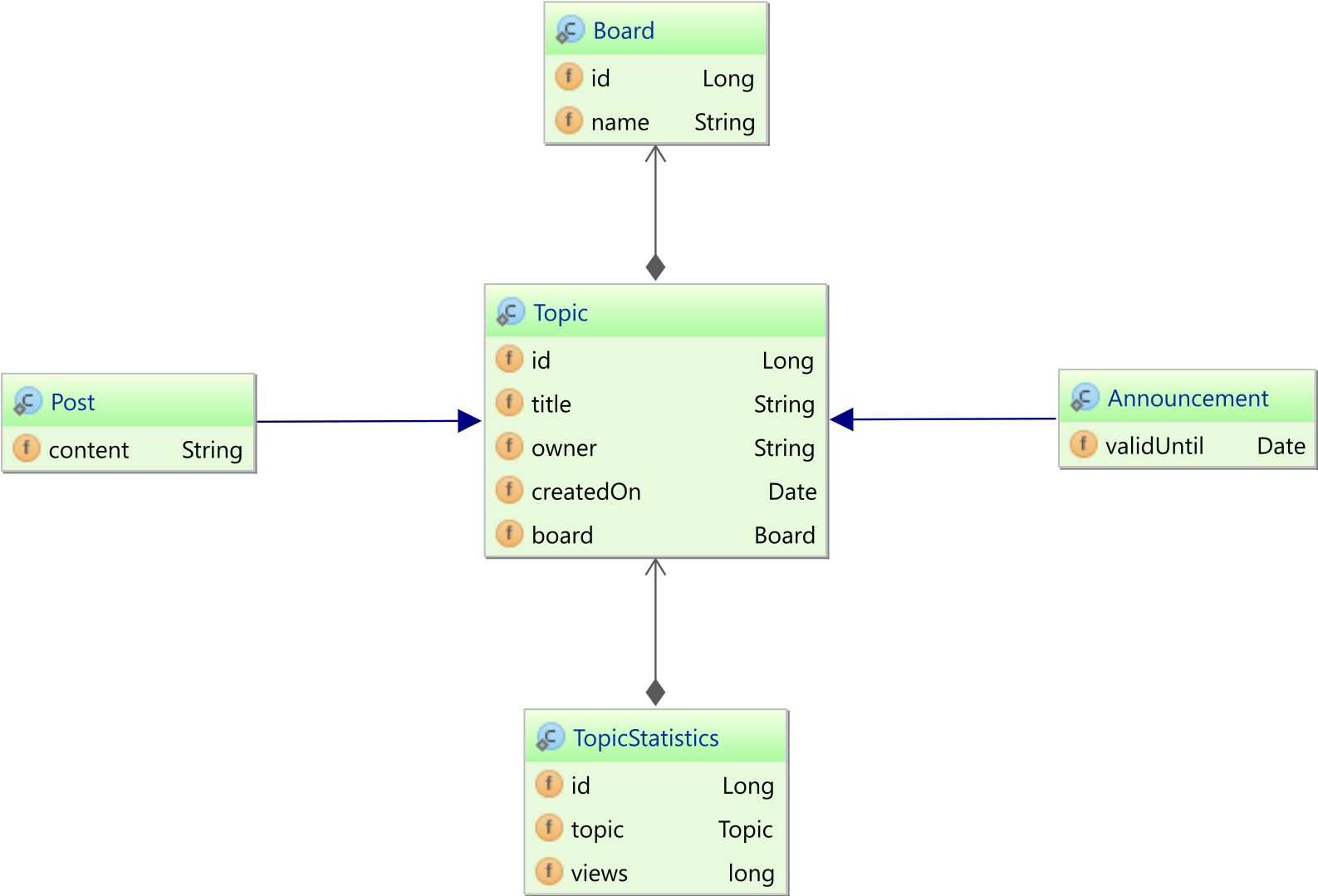 domain class diagram example 2006 toyota land cruiser stereo wiring the best way to map single table inheritance with jpa