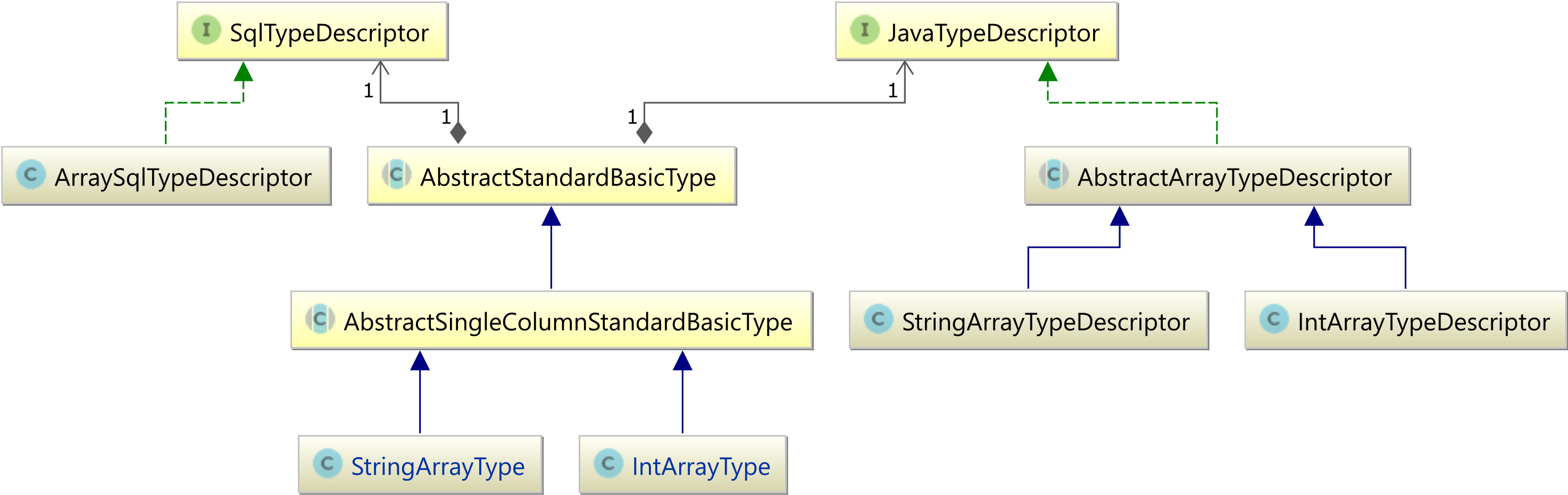 create class diagram from java code holley dominator efi wiring how to map and sql arrays with jpa hibernate