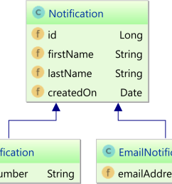 both the smsnotification and emailnotification inherit the base class notification properties however if we use a rdbms relational database system  [ 1317 x 808 Pixel ]