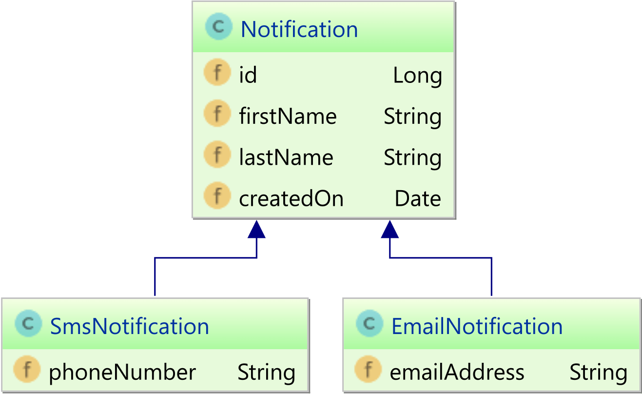 hight resolution of both the smsnotification and emailnotification inherit the base class notification properties however if we use a rdbms relational database system