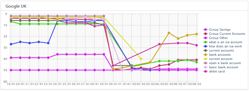 Halifax Rankings Keyword Group Halifax Bank   Partial Penalty by Google (Graphs, Charts & Widgets)