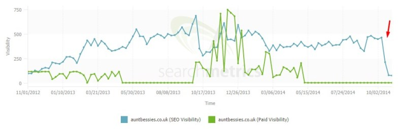 Aunt Bessies SEO Visibility1 How Aunt Bessies Redesign has Ruined Their Search Visibility