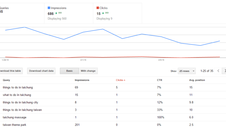 single blog post google webmaster tools Adding sub directories to Google Webmaster Tools