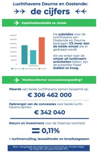 De cijfers van luchthavens Deurne en Oostende