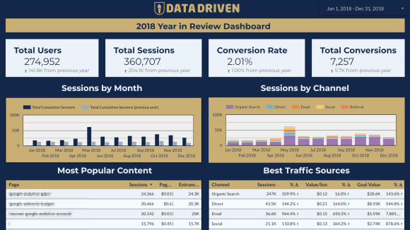 Marketing Report - Year-In-Review Dashboard