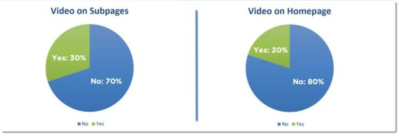 video marketing for remodeling companies: websites without videos