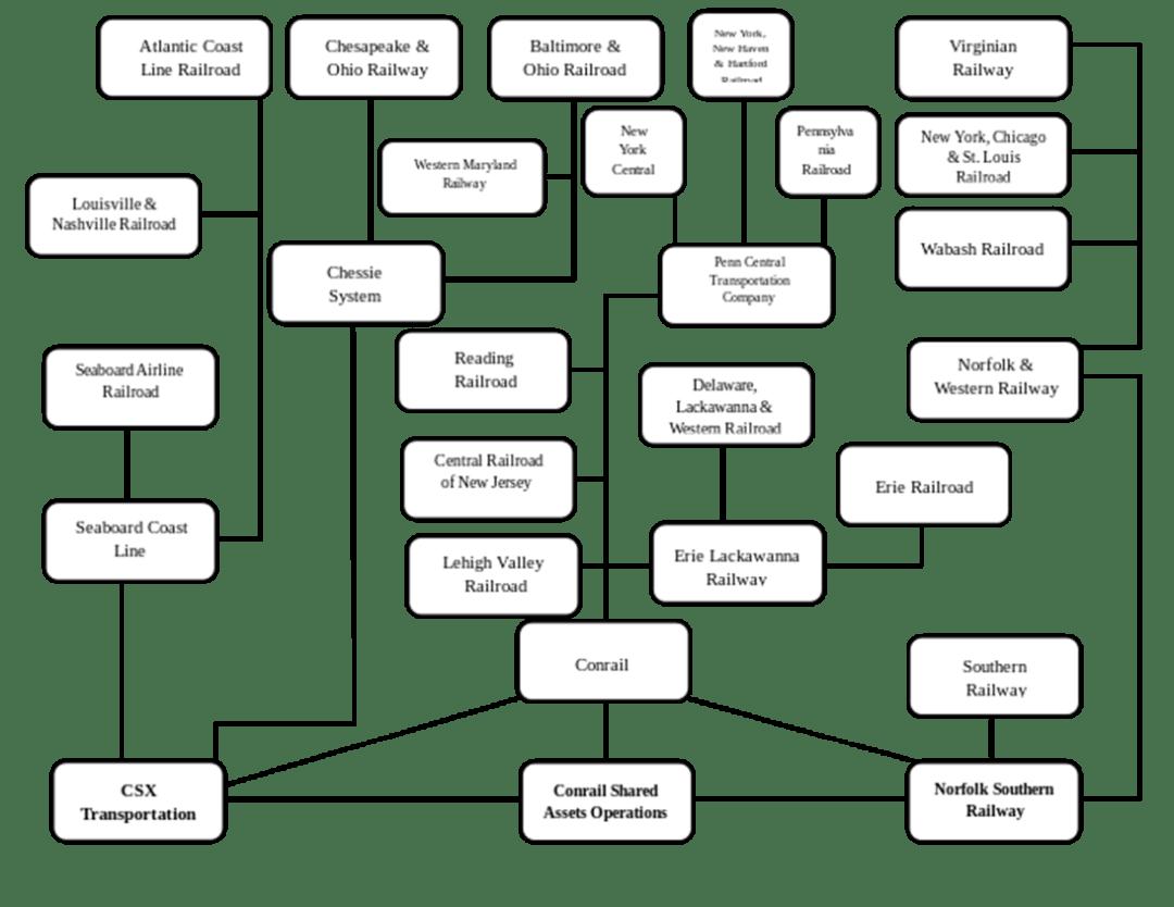 Railroad Family Tree