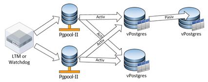 postgres_cluster