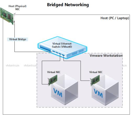 Bridge Networking