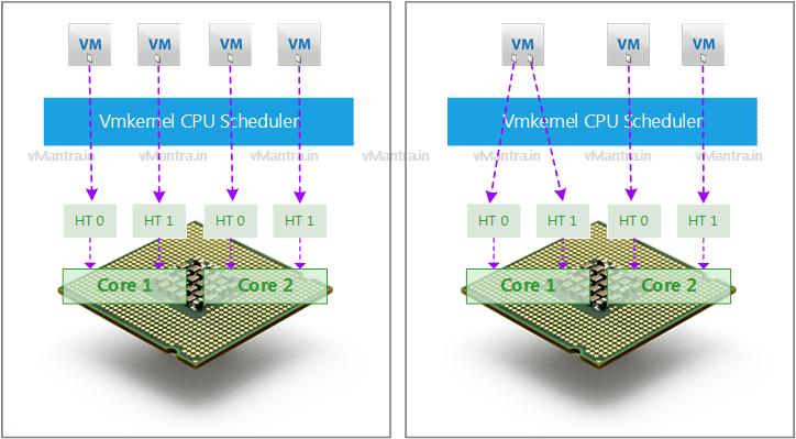 HyperThreading VM vCPU 2