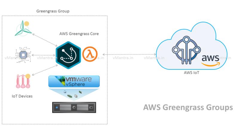 Configuring AWS Greengrass Core