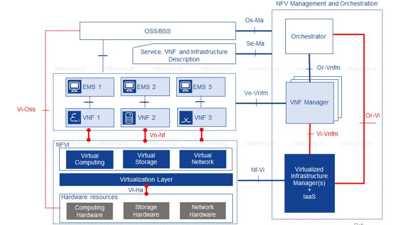 ETSI NFV