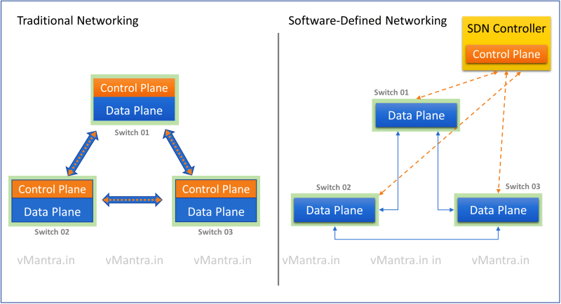 Traditional Networking vs Software-Defined Networking