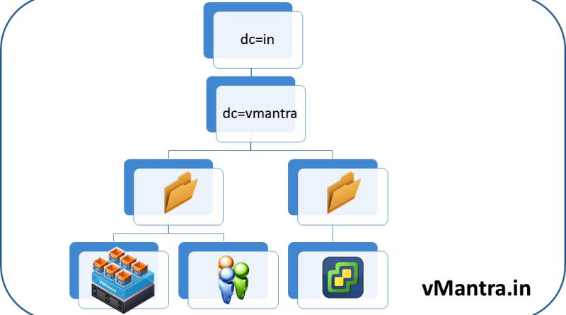 VCSA LDAP Active Directory integration