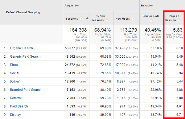 Pages per session analytics google