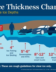 Ice thickness chart also warning not heeded truck falls through the baytoday rh