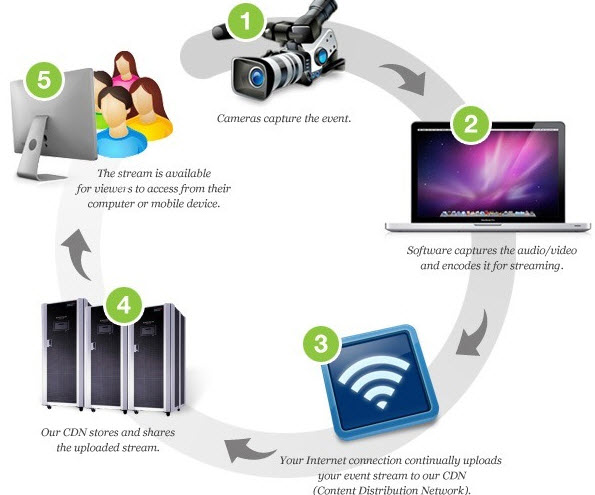 How-Video-Streaming-Works