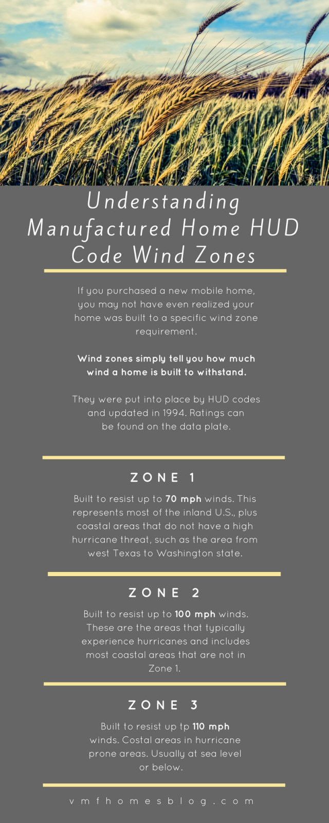 Wind zones updated mk.jpg
