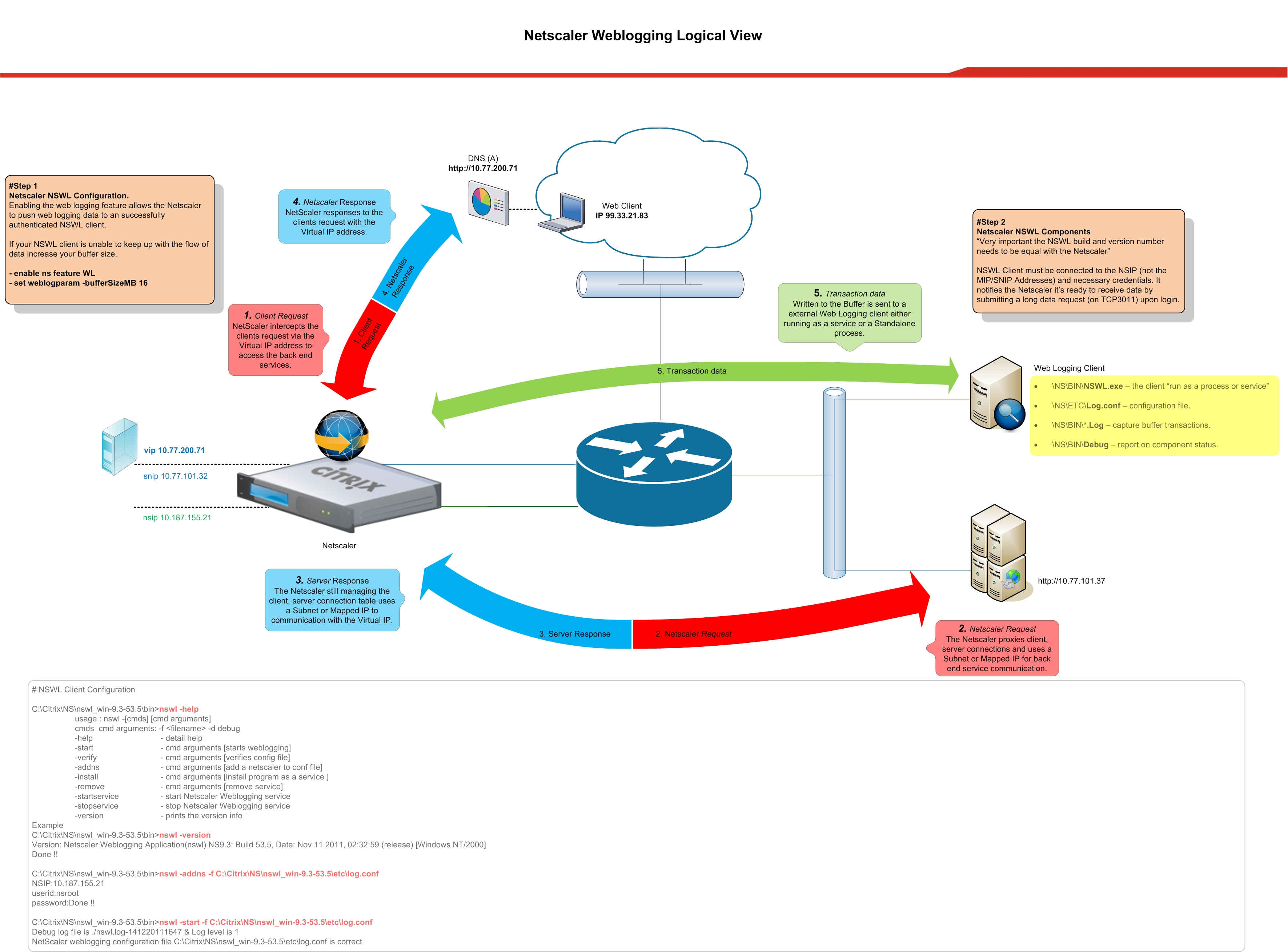 citrix netscaler diagram cell cycle blank worksheet weblogging overview vmhq advertisements