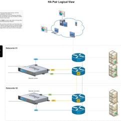 Citrix Netscaler Diagram Iota I 80 Emergency Ballast Wiring Vmhq