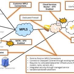Mpls Network Diagram Visio Pajero Io Radio Wiring Clearpath Announces New Managed Service Dxconnect Vmtoday Amazon Web Services