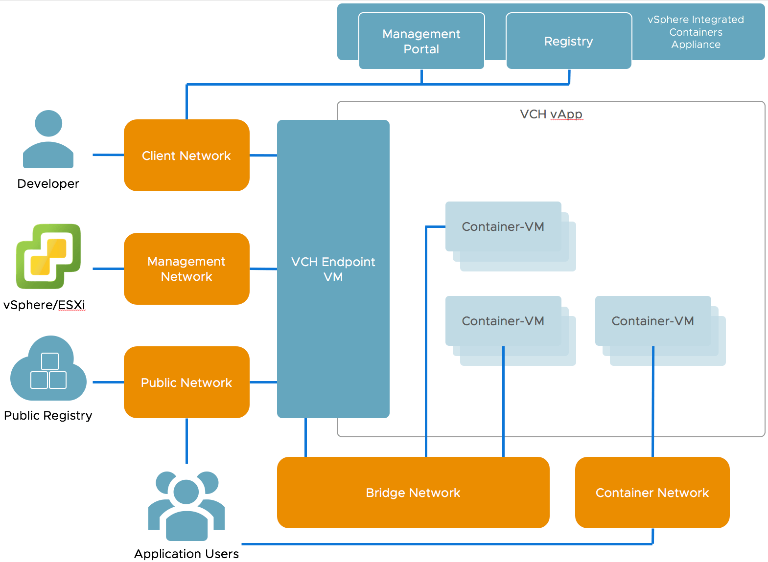 hight resolution of vch networking